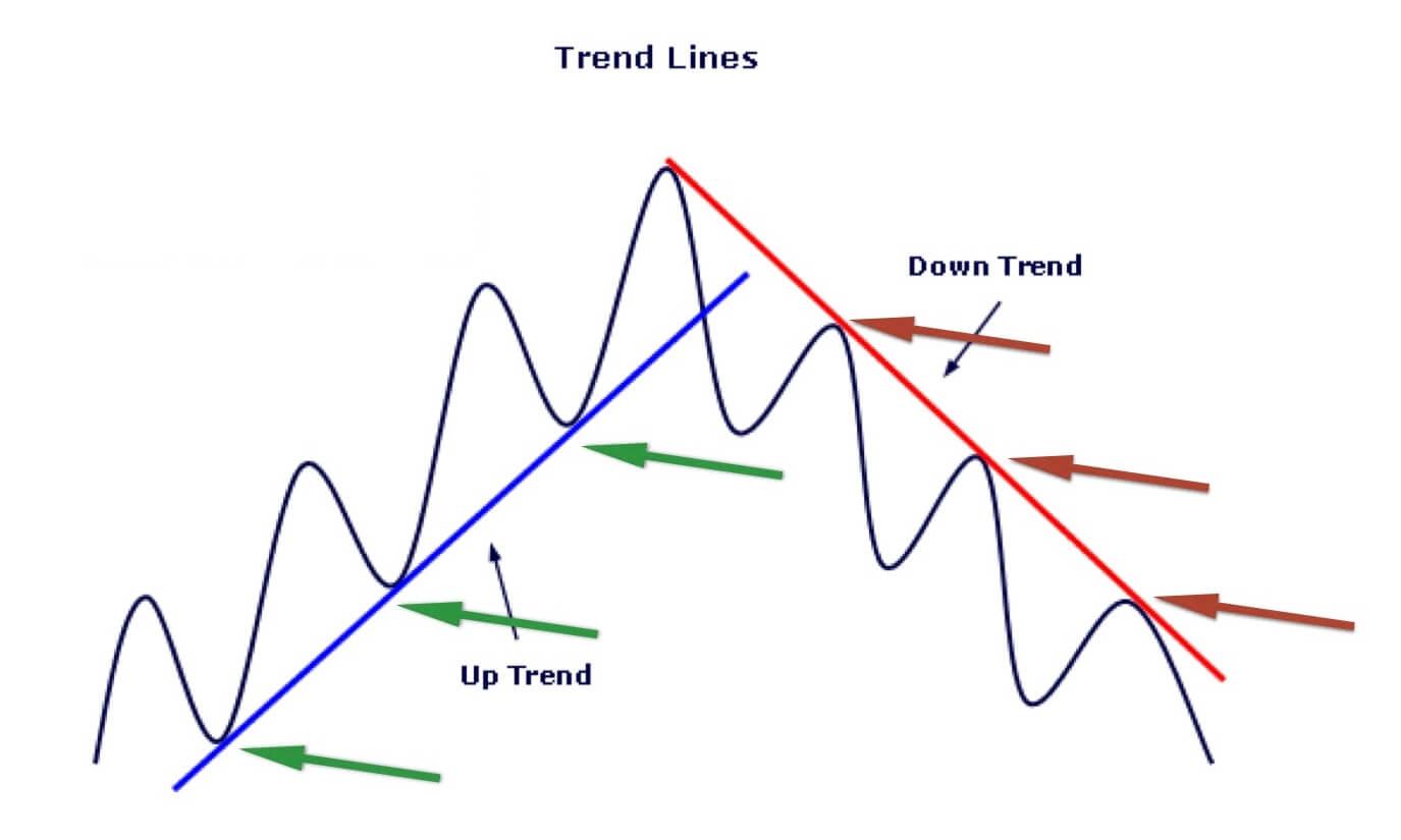 стратегия форекс на линиях тренда