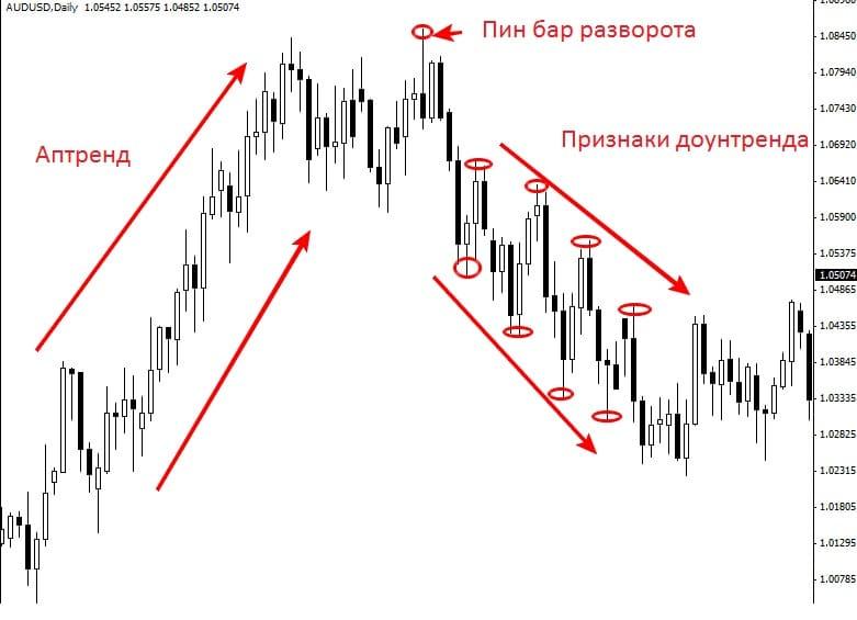 Что такое Price Action - как торговать и проводить анализ на форекс?