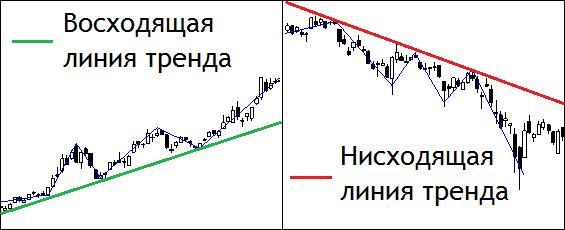 Стратегия торговли линии тренда на бинарных опционах и форекс
