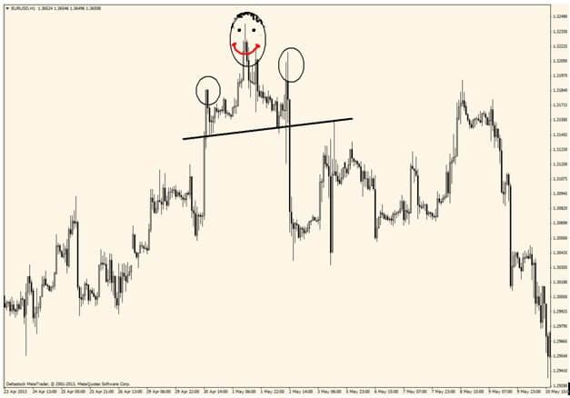 Графические паттерны и анализ для торговли на бинарных опционах (Двойная вершина/дно, голова и плечи, флаг, вымпел, треугольник)