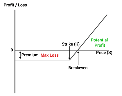 Что такое ванильные опционы, в чем отличия бинарных опционов от обычных?