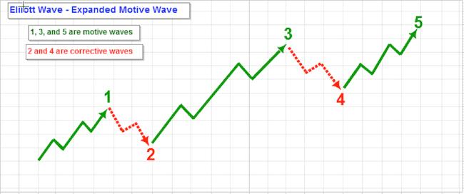 Волновая теория Эллиотта, использование волн Эллиотта в торговли, теория и практика на примерах